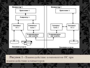 Рисунок 1 - Взаимодействие компонентов ОС при взаимодействии компьютеров