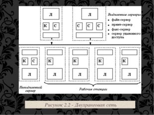 Рисунок 2.2 - Двухранговая сеть