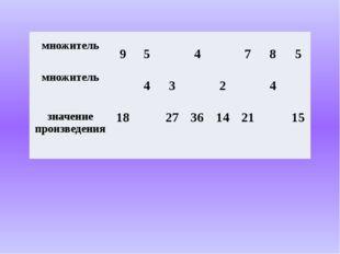 множитель 9 5 4 7 8 5 множитель 4 3 2 4 значениепроизведения 18 27 36 14 21 15