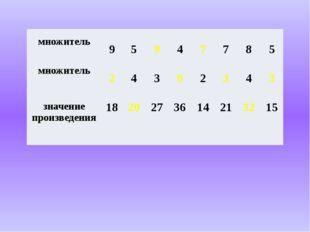 множитель 9 5 9 4 7 7 8 5 множитель 2 4 3 9 2 3 4 3 значениепроизведения 18