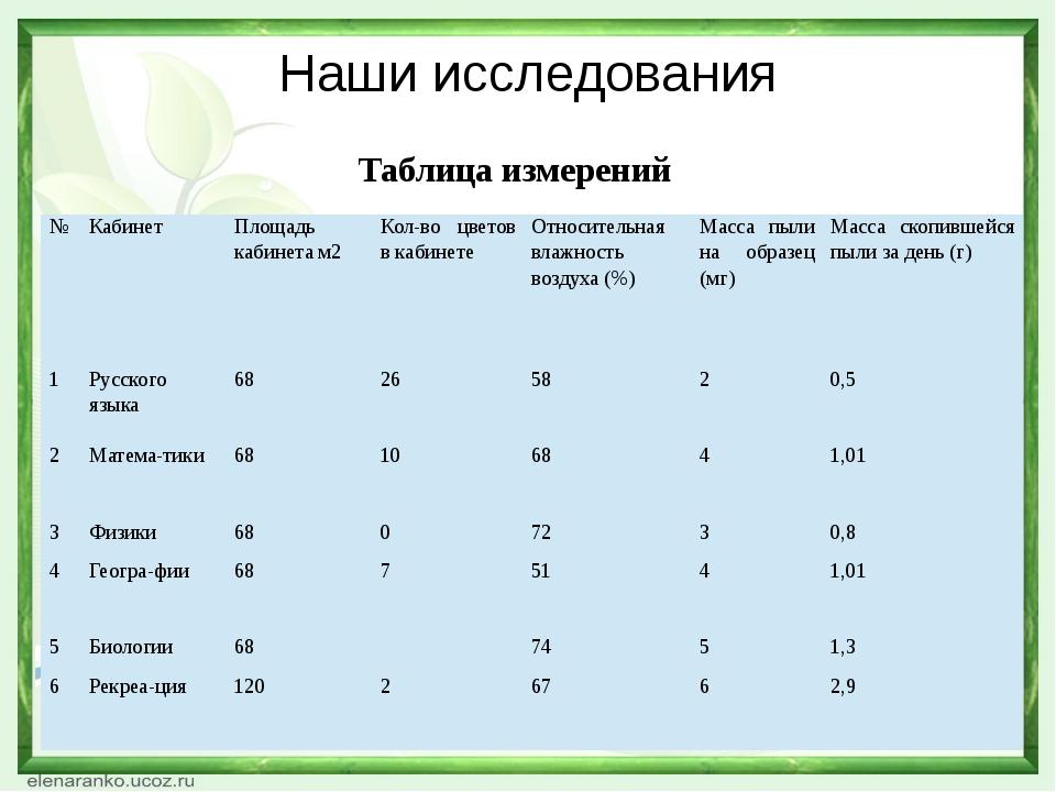 Наши исследования Таблица измерений № Кабинет Площадь кабинета м2 Кол-во цвет...