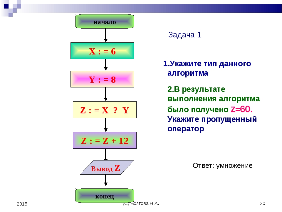 (С) Болгова Н.А. * 2015 1.Укажите тип данного алгоритма 2.В результате выполн...