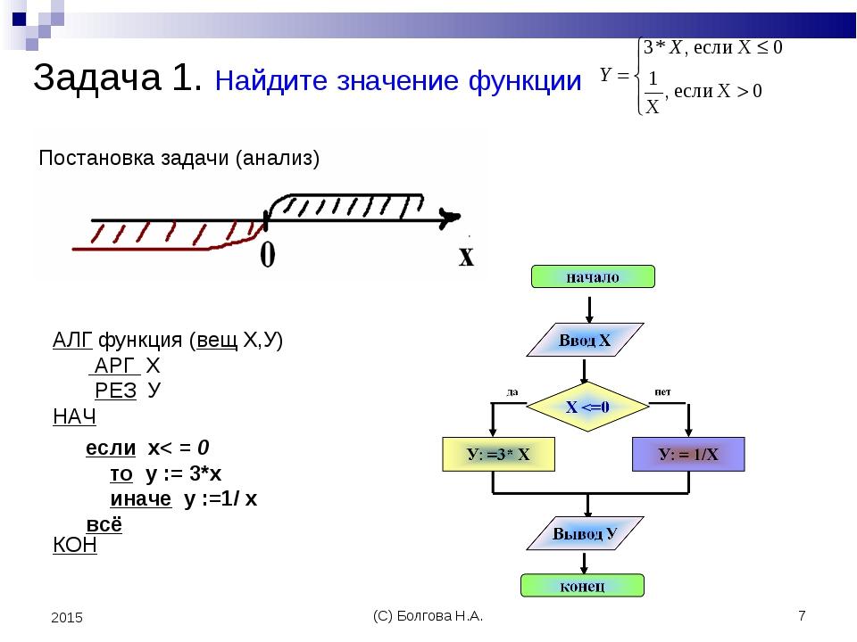 (С) Болгова Н.А. * 2015 Задача 1. Найдите значение функции если х< = 0 то y :...