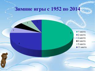 Зимние игры с 1952 по 2014
