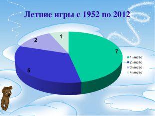 Летние игры с 1952 по 2012