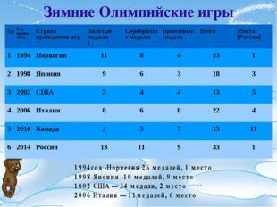 Зимние Олимпийские игры №Год проведенияСтрана проведения игрЗолотые медали