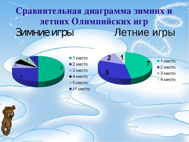 Сравнительная диаграмма зимних и летних Олимпийских игр Зимние игры Летние игры