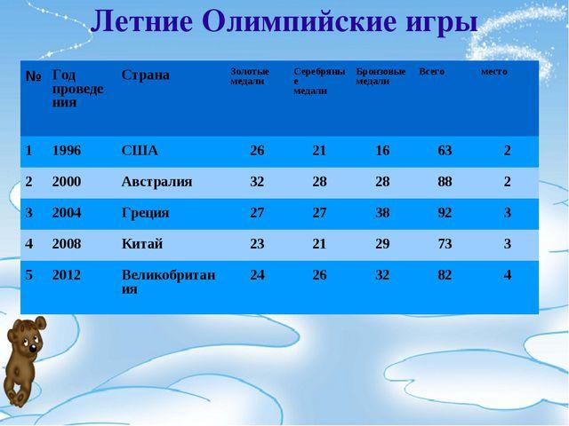 Летние Олимпийские игры №Год проведенияСтрана Золотые медалиСеребряные ме...