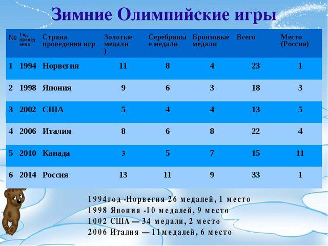 Зимние Олимпийские игры №Год проведенияСтрана проведения игрЗолотые медали...