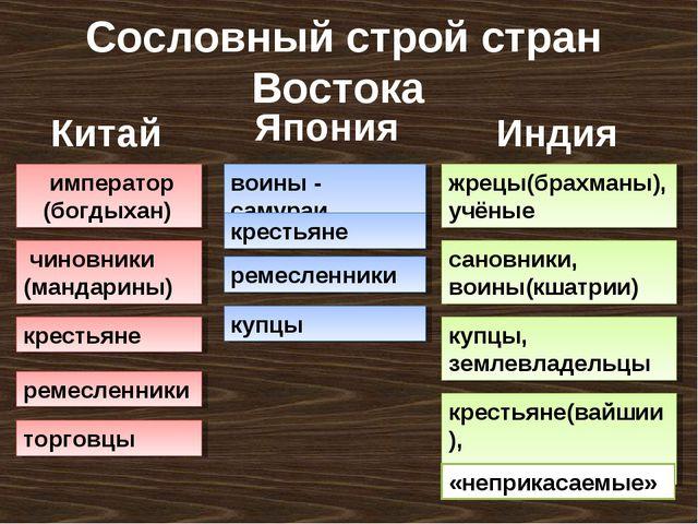 Сословный строй стран Востока ремесленники торговцы купцы крестьяне(вайшии),...
