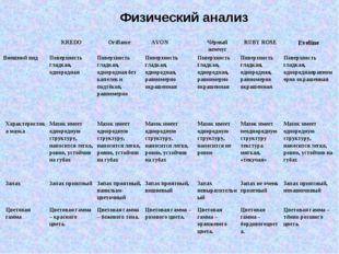 Физический анализ KREDOOriflameAVON Чёрный жемчугRUBY ROSEEveline Вне