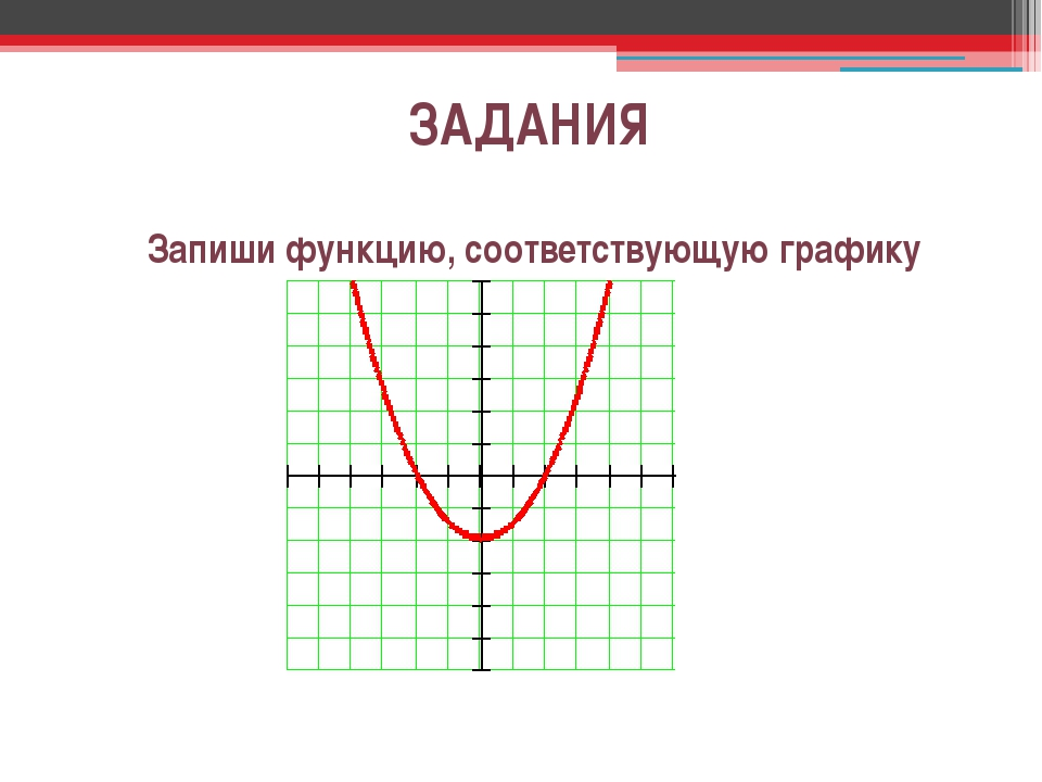 ЗАДАНИЯ Запиши функцию, соответствующую графику