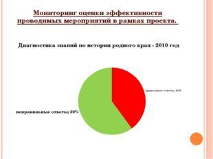 Мониторинг оценки эффективности проводимых мероприятий в рамках проекта.