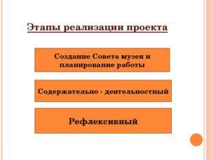 Этапы реализации проекта Создание Совета музея и планирование работы Содержат