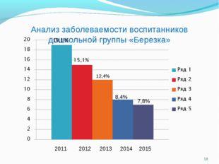 Анализ заболеваемости воспитанников дошкольной группы «Березка» * 2011 2012 2