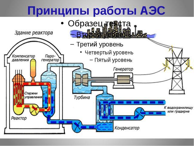 Принципы работы АЭС