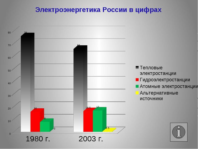 Электроэнергетика России в цифрах
