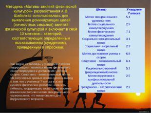Методика «Мотивы занятий физической культурой» разработанная А.В. Шаболтас ис