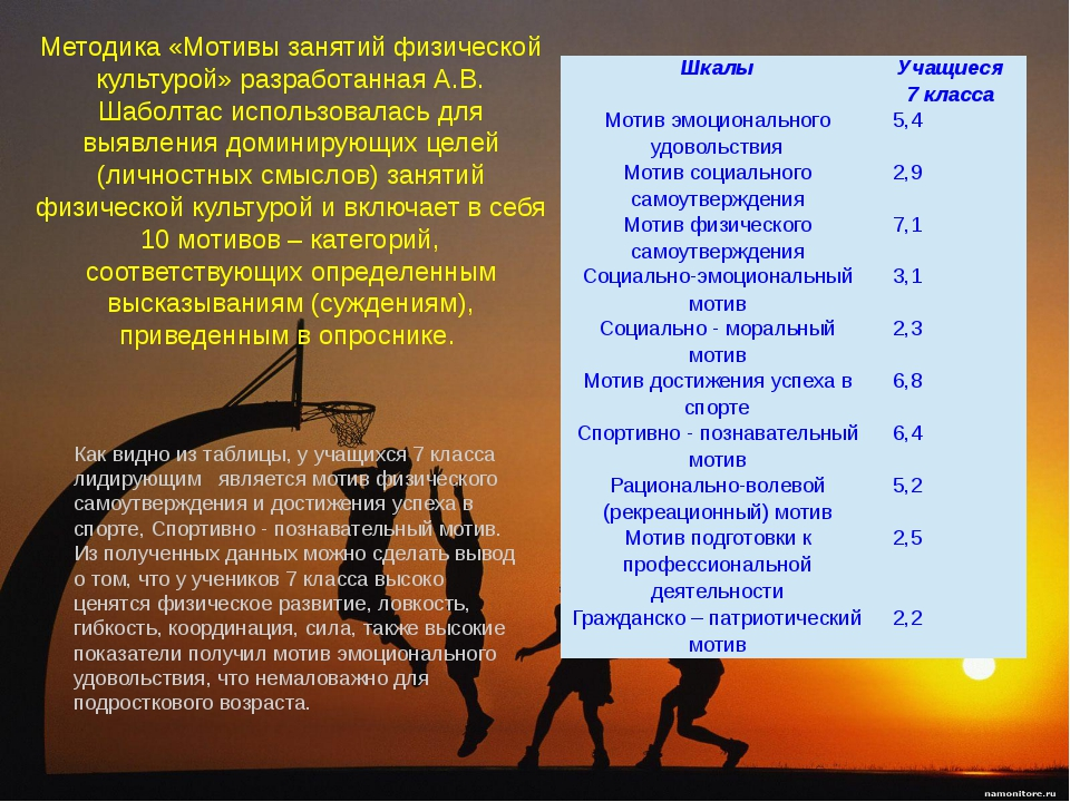 Методика «Мотивы занятий физической культурой» разработанная А.В. Шаболтас ис...
