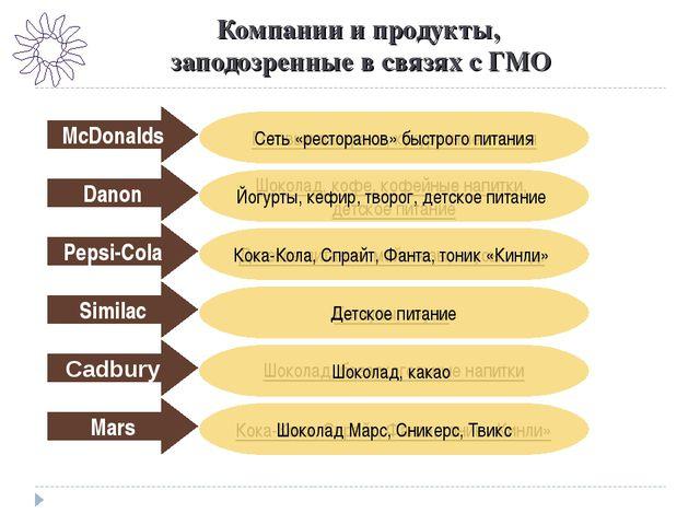 Компании и продукты, заподозренные в связях с ГМО Kelloggs Готовые завтраки,...