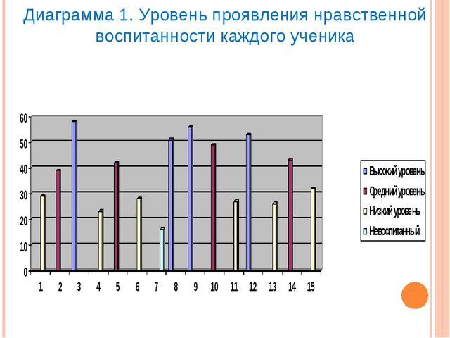 Диаграмма 1. Уровень проявления нравственной воспитанности каждого ученика