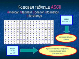 Кодовая таблица ASCII American Standard Code for Information Interchange коды