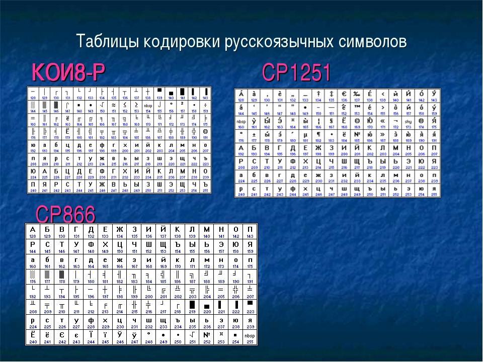 Таблицы кодировки русскоязычных символов КОИ8-Р CP1251 CP866 КОИ8-Р