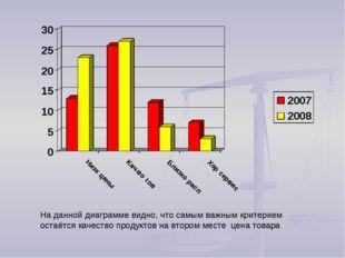 На данной диаграмме видно, что самым важным критерием остаётся качество проду