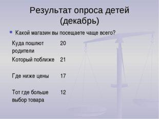 Результат опроса детей (декабрь) Какой магазин вы посещаете чаще всего?