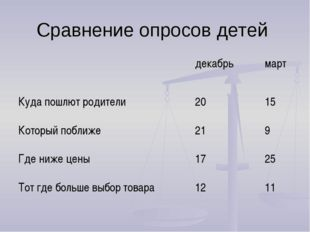 Сравнение опросов детей