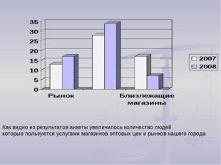 Как видно из результатов анкеты увеличилось количество людей которые пользуют