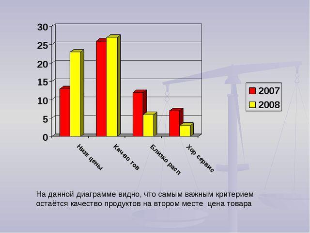 На данной диаграмме видно, что самым важным критерием остаётся качество проду...
