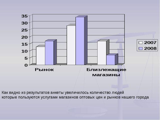 Как видно из результатов анкеты увеличилось количество людей которые пользуют...