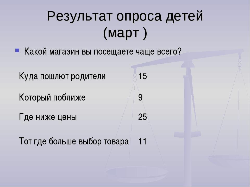 Результат опроса детей (март ) Какой магазин вы посещаете чаще всего?