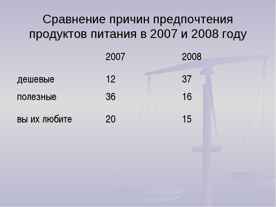 Сравнение причин предпочтения продуктов питания в 2007 и 2008 году