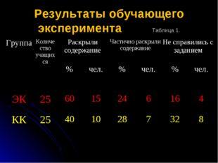 Результаты обучающего эксперимента Таблица 1. ГруппаКоличество учащихсяРас