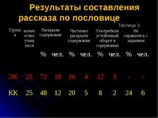 Результаты составления рассказа по пословице Таблица 3 Группа количество уч