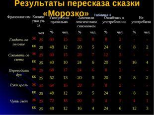 Результаты пересказа сказки «Морозко» Таблица 4 ФразеологизмКоличество уч-с