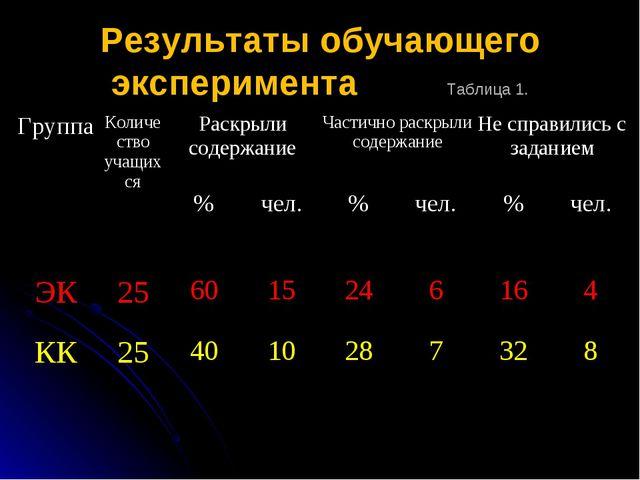 Результаты обучающего эксперимента Таблица 1. ГруппаКоличество учащихсяРас...