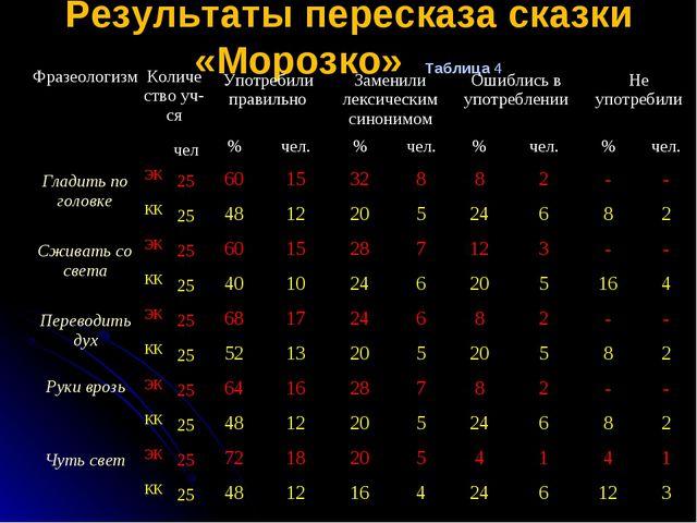 Результаты пересказа сказки «Морозко» Таблица 4 ФразеологизмКоличество уч-с...