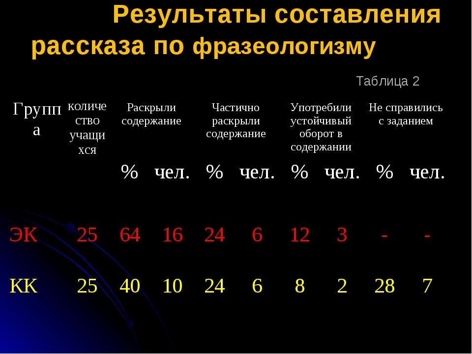 Результаты составления рассказа по фразеологизму Таблица 2 Группаколичество...