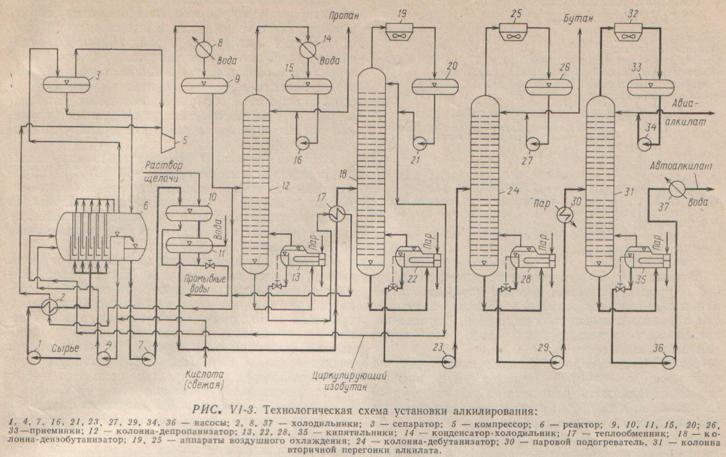 Схема авт для перегонки нефти