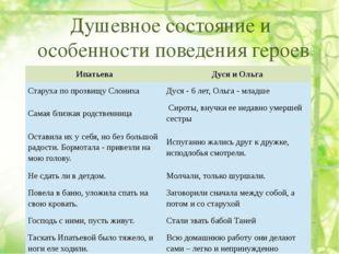 Душевное состояние и особенности поведения героев Ипатьева Дуся и Ольга Стар