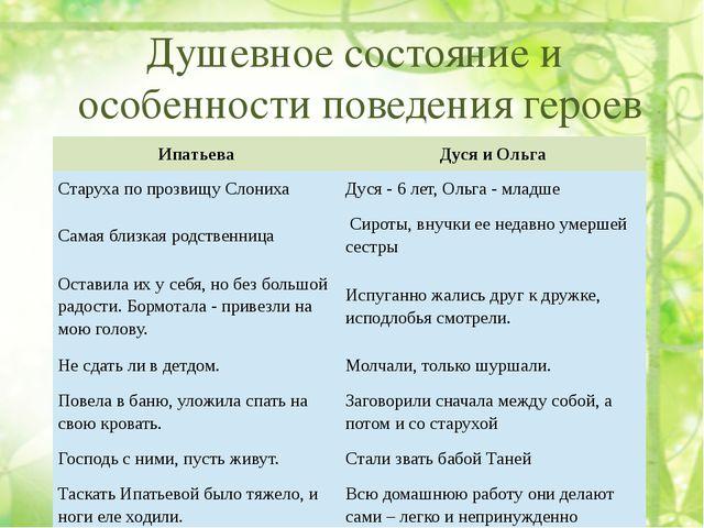 Душевное состояние и особенности поведения героев Ипатьева Дуся и Ольга Стар...