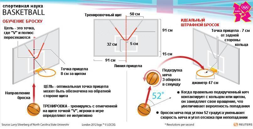 http://shotloc.com.ua/uploads/assets/NBC_article_BasketballScience_RUS.JPG