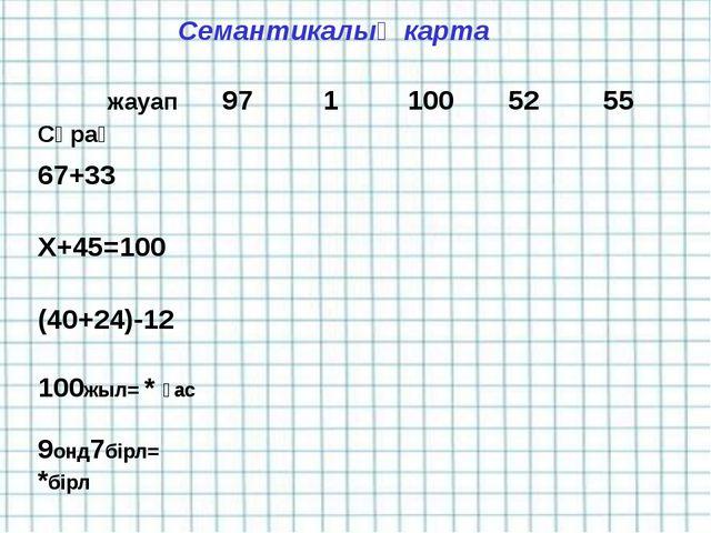Семантикалық карта жауап Сұрақ9711005255 67+33 Х+45=100 (40+24...