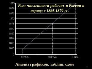 0 1865 1866 1867 1869 1870 1871 1872 1873 1875 * 1 млн. 65 тыс. 1874 550 тыс.