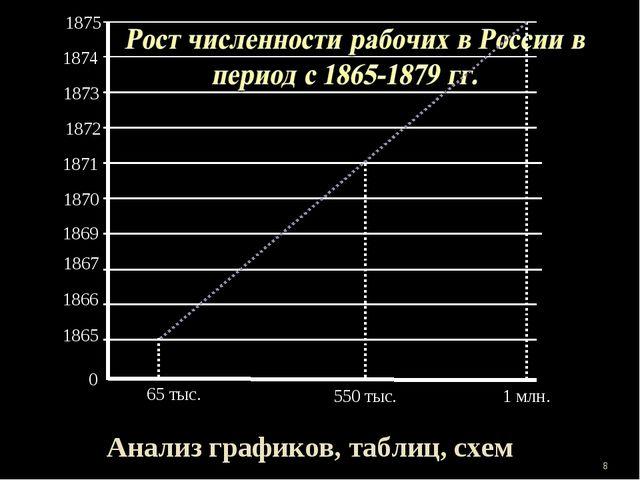 0 1865 1866 1867 1869 1870 1871 1872 1873 1875 * 1 млн. 65 тыс. 1874 550 тыс....