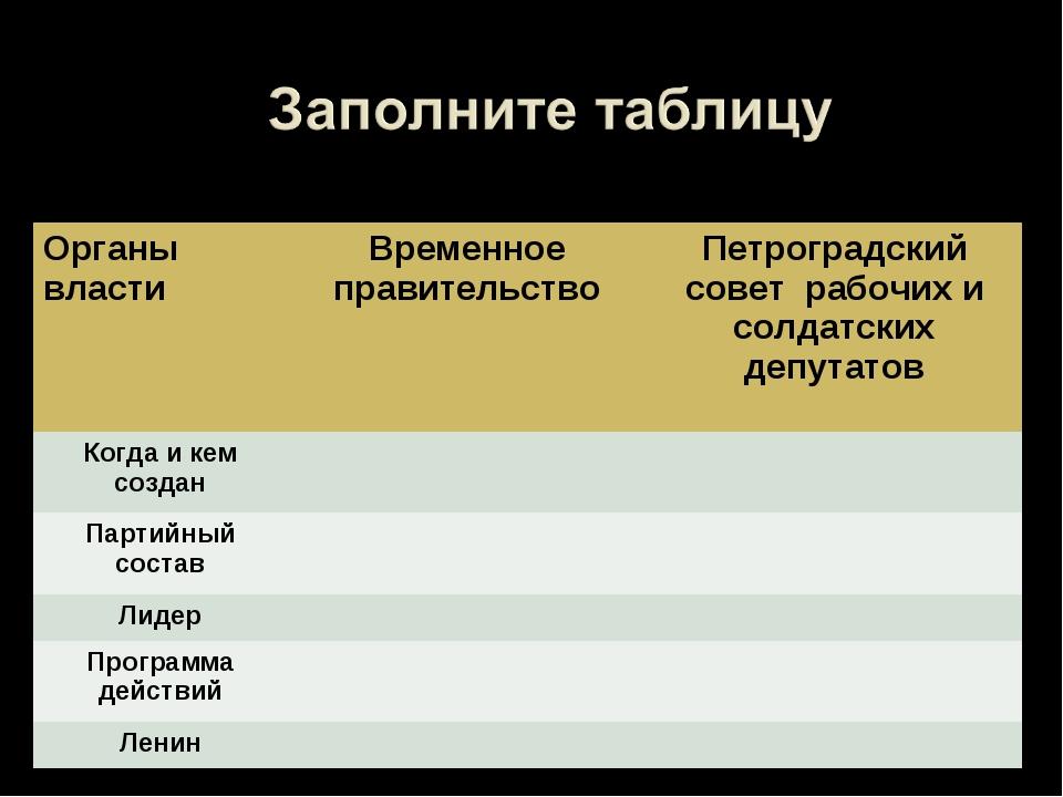 Органы властиВременное правительствоПетроградский совет рабочих и солдатски...