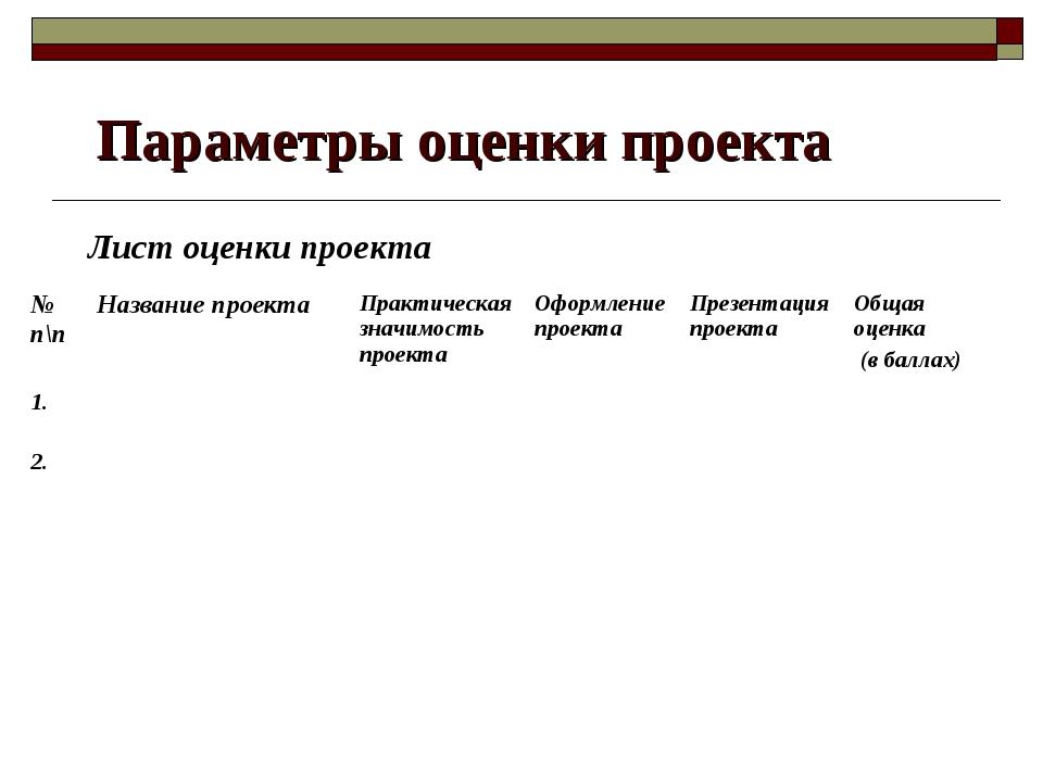 Параметры оценки проекта Лист оценки проекта № п\пНазвание проектаПрактиче...